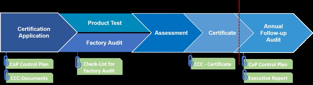 CCC Certification Process - SinoCert GmbH